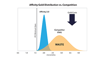 affinity gold distribution vs competition_rev2-01.png